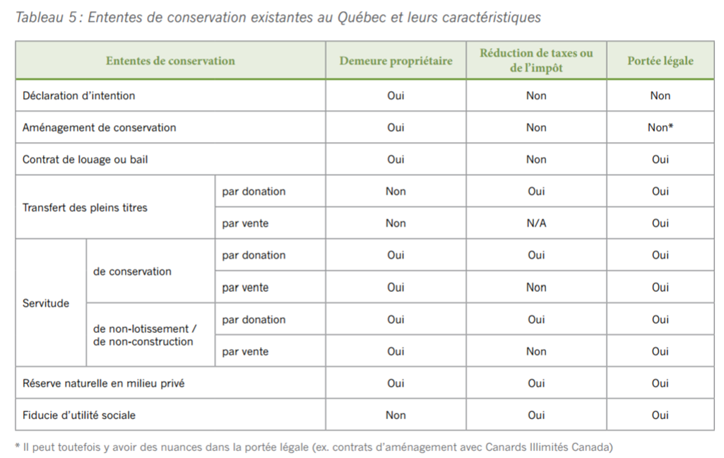 Types d'ententes de conservation au Québec